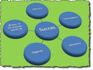 Mange faktorer den succes vi alle ønsker at opnå.